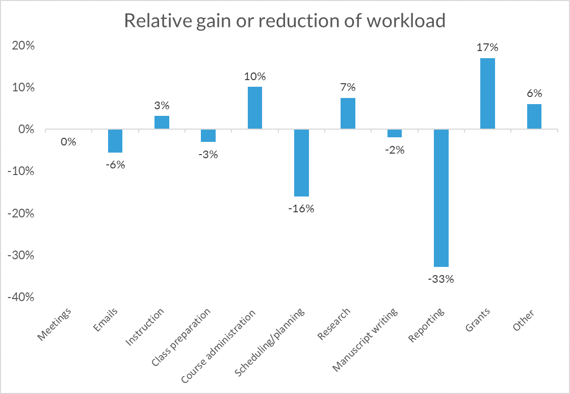 Relative reduction of workload