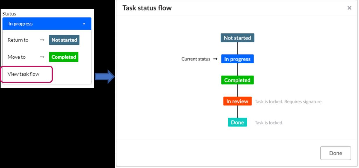 View status flow