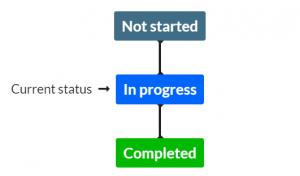 Current status view